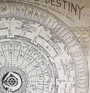 Astroloji, Yıldız Haritası ve Yükselen Burç